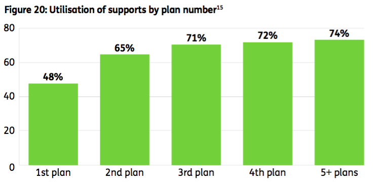 Graph: Utilisation of supports by plan number. 1st Plan- 48%. 2nd Plan- 65%. 3rd Plan- 71%. 4th Plan- 72%. 5+ plans- 74%.