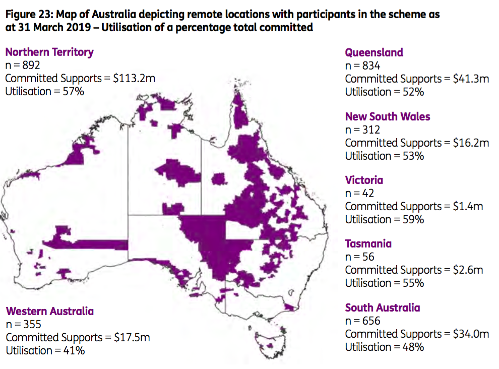 Map of Australia depicting remote locations with participants in the scheme as at 31 March 2019- Utilisation of a percentage of total committed. NT, n= 892, committed supports= $113.2m, utilisation = 57%. Queensland, n= 834, committed supports = $41.3m, Utilisation = 52%. NSW, n= 312, committed supports= $16.2m, Utilisation = 53%. Victoria, n=42, committed supports= 1.4m, Utilisation = 59%. Tasmania, n =56, committed supports = $2.6m, utilisation 55%. South Australia, n= 656, committed supports= $34.0m, utilisation= 48%. WA, n=355, committed supports =$17.5m, utilisation= 41%.