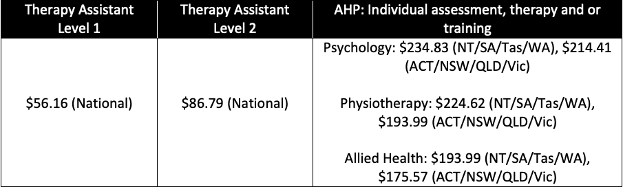 Table showing the price cap for therapy assistants compared to allied health professionals. Therapy assistant level 1: $56.16 (National), Therapy assistant level 2: $86.79 (national), AHP: Individual assessment, therapy and or training: Psychology: $234.83 (NT/SA/Tas/WA), $214.41 (ACT/NSW/QLD/Vic), Physiotherapy: $224.62 (NT/SA/Tas/WA), $193.99 (ACT/NSW/QLD/Vic), Allied Health: $193.99 (NT/SA/Tas/WA), $175.57 (ACT/NSW/QLD/Vic).