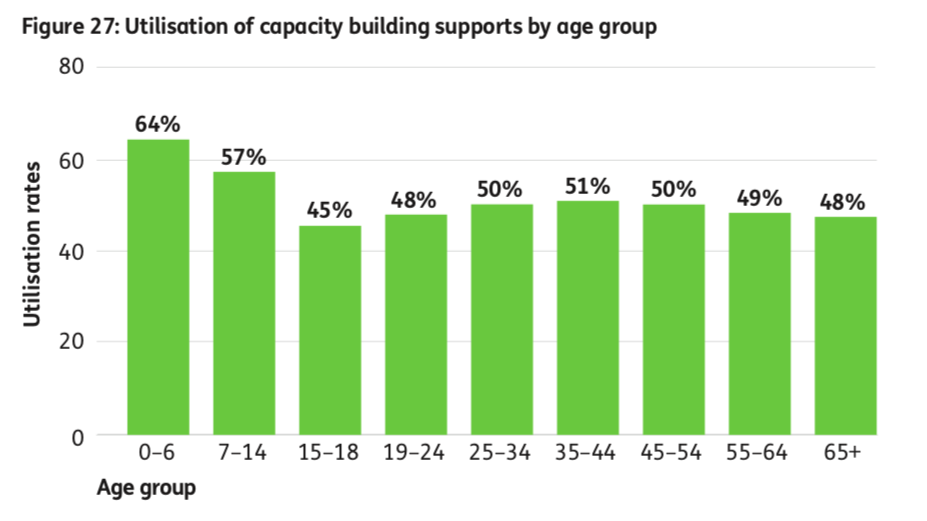 Graph showing plan utilisation of capacity building supports by age group. 0-6: 64%, 7-14: 57%, 15-18: 45%, 19-24: 48%, 25-34: 50%, 35-44: 51%, 45-54: 50%, 55-64: 49%, 65+: 48%.