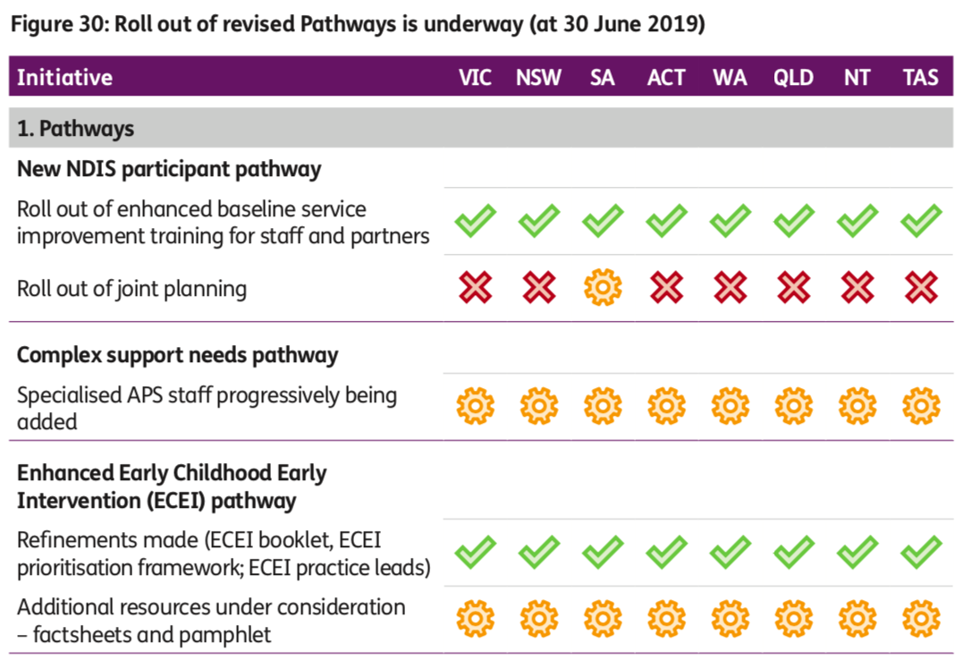 Figure showing rollout of pathways as of June 30, 2019. New NDIS participant pathway. Roll out of enhanced baseline service improvement training for staff and partners- complete in all states and territories. Roll out of joint planning- not commenced in any state or territory, expect SA where is is underway. Complex support needs pathway. Specialised APS staff progressively being added- underway in all states and territories. Enhanced ECEI pathway. Refinements made (ECEI booklet, ECEI prioritisation framework, ECEI practice leads)- complete in all sates and territories. Additional resources under consideration- underway in all states and territories.