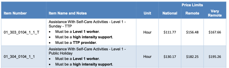 01_303_0104_1_1_T Assistance With Self-Care Activities - Level 1 - Sunday - TTP  • Must be a Level 1 worker.  • Must be a high intensity support.  • Must be a TTP provider. Hour $111.77 $156.48 $167.66  01_304_0104_1_1 Assistance With Self-Care Activities - Level 1 - Public Holiday  • Must be a Level 1 worker.  • Must be a high intensity support. Hour $130.17 $182.25 $195.26