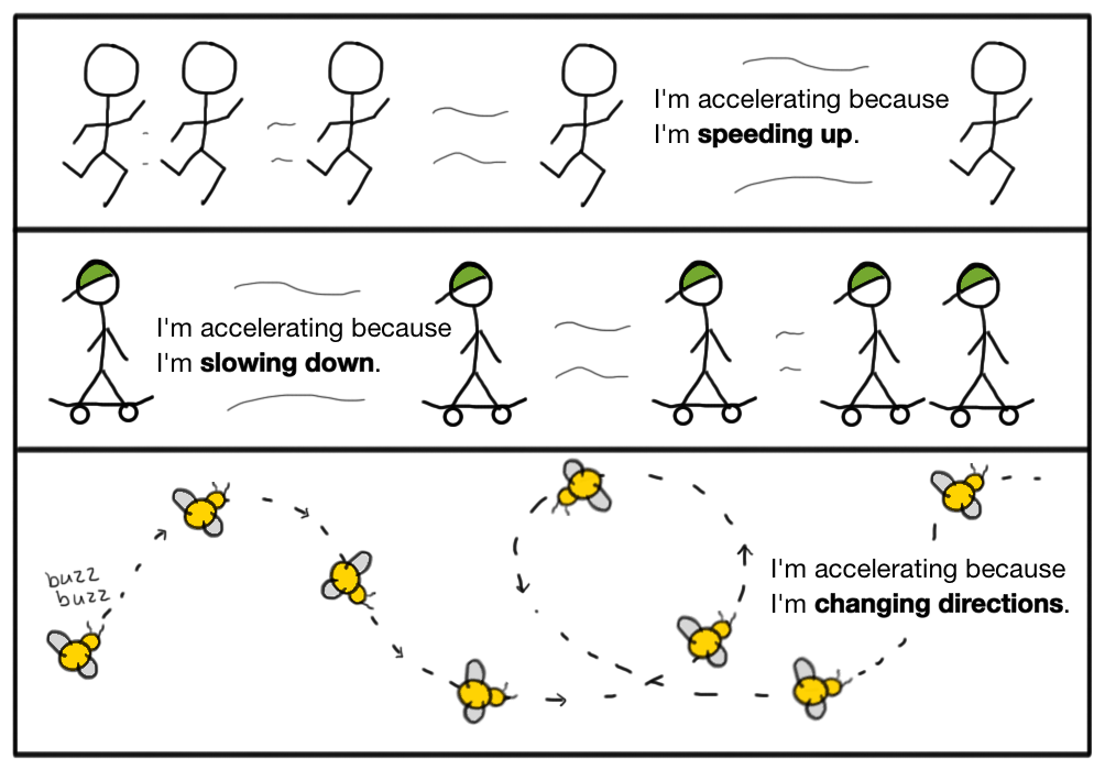 Acceleration.png
