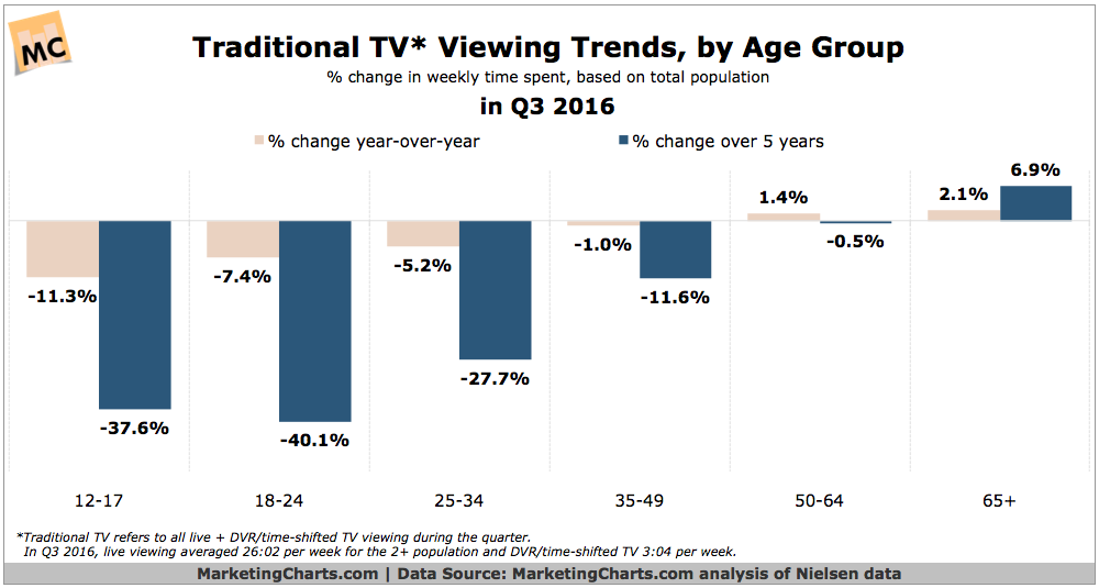 Source:  marketingcharts.com  (analysis of Nielsen data)