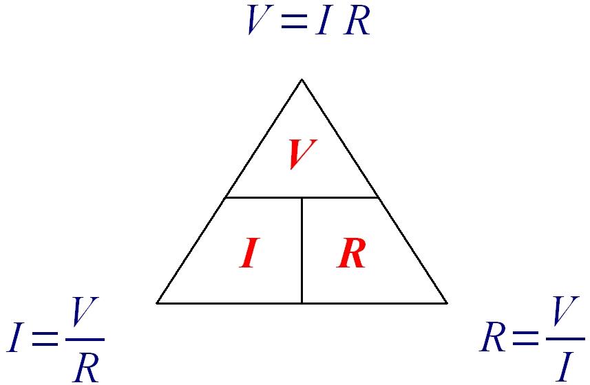 Engelsk versjon av Ohms lov. V her er U for spenning, resten er som det pleier med R for resistanse og I for strøm.