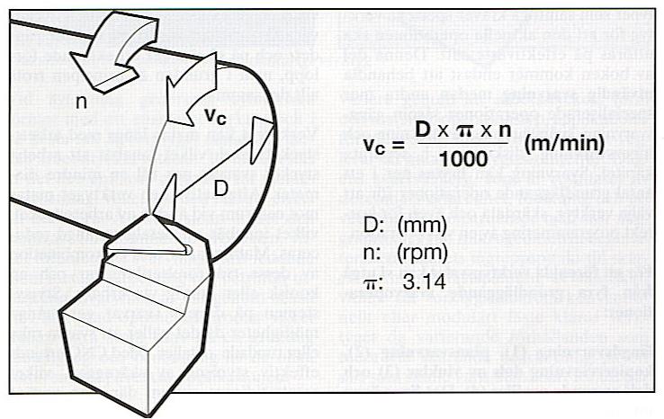 Grunnen til at vi deler på 1000 er fordi diameteren oppgis i millimeter og for å konvertere millimeter til meter så deler vi på 1000. Så millimeter per minutt (mm/min) blir til meter per minutt (m/min).