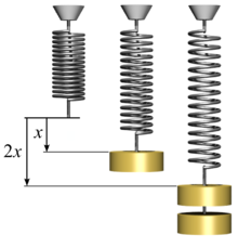 Hookes-law-springs.png