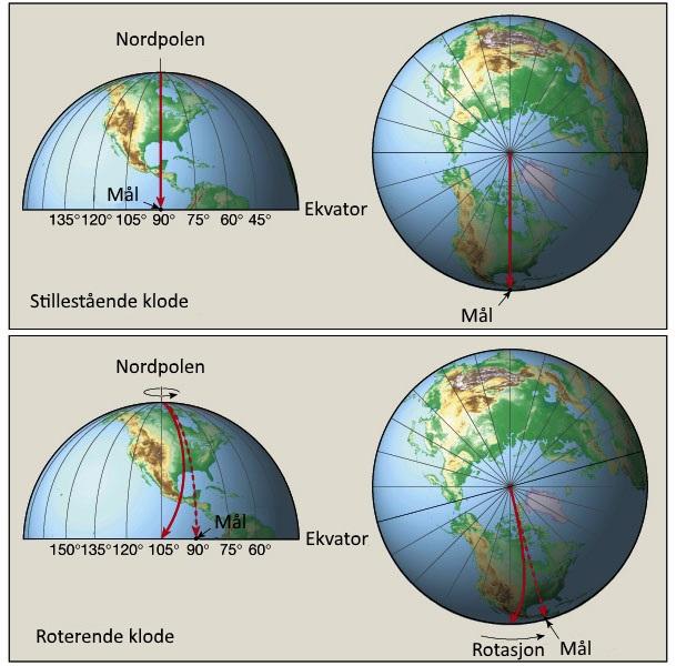 Corioliseffekten_eksempel_fra_nordpolen.jpg