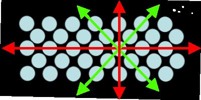 Forskyvninger har lettere for å oppstå langs de grønne pilene enn de rød.