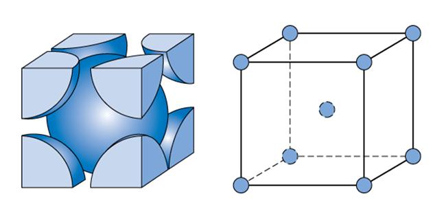 Kropps-sentrert kubisk krystall (BCC). Så kalt fordi enheten blir definert med et atom i hvert hjørne og ett i midten av kuben. En mindre tettpakket struktur enn FCC. Har plass til å inneholde mer karbon enn FCC.