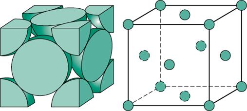 Flate-sentrert kubisk krystall (FCC). Så kalt fordi enheten blir definert med et atom i hvert hjørne og ett i senter av hver flate. En tettpakket struktur som har plass til å inneholde mindre karbon enn BCC.