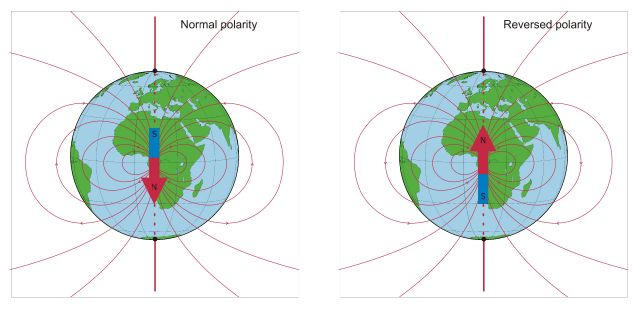 """Figure 6: This cartoon shows what happens to the Earth's magnetic field when it goes through a full reversal. On the left, the red arrow points in one direction. This is considered """"normal"""" and shows the way the magnetic field is oriented today. The right image shows that the Earth's magnetic field has flipped and the red arrow points in the opposite direction. This is considered a """"reversal"""". The Earth's magnetic field has flipped, or reversed, many times through geological time.  Image from:  http://roma2.rm.ingv.it/en/themes/5/internal_origin_time_variations/20/geomagnetic_polarity_reversals"""