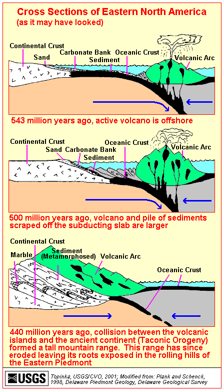 Figure 10: A cartoon that illustrates part of the history of the Taconic Orogeny, which ended about 440 Million years ago. During the Taconic Orogeny, the ancestral Atlantic Ocean and the Appalachian Mountains were created along the east coast of North America, were created. The Marmora ash beds were created by the huge eruption of one or more volcanoes, which occurred in a volcanic island arc, about 450 million years ago..  The image is public domain, from the United States Geological Surve y.
