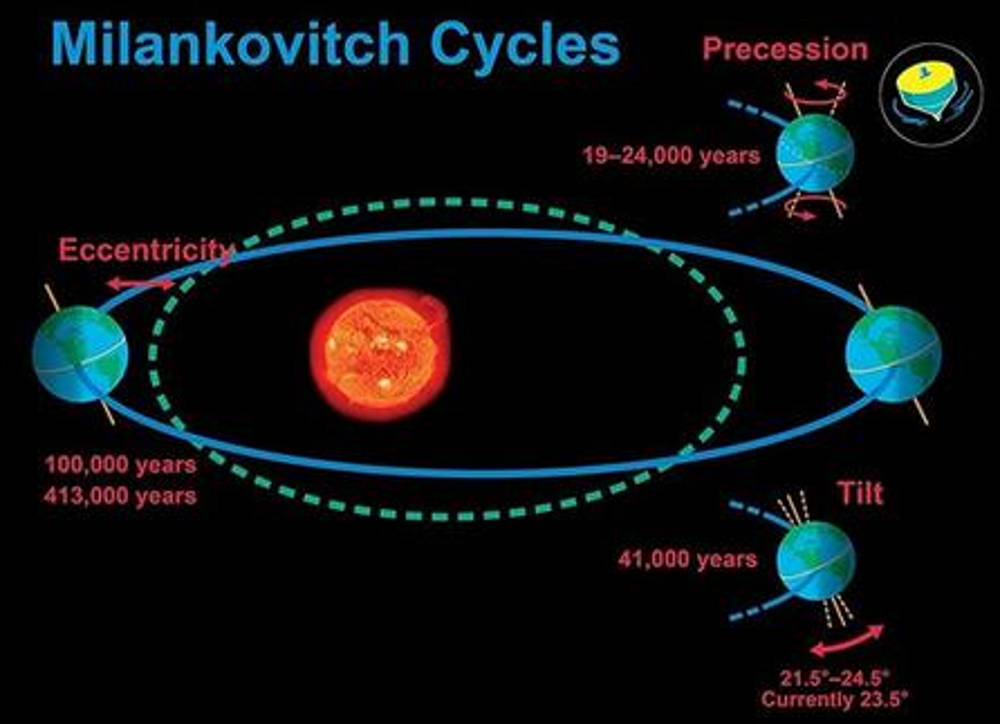 Figure 6: Milankovitch Cycles are responsible for about 85% of changes in the Earth's Global temperature. The Milankovitch Cycles describe changes to the shape of the Earth's orbit around the Sun and the angle of the Earth's rotation. Those changes can influence the contrasts between seasons on Earth, which can influence the Earth's climate, growth or melting of glaciers, and therefore changes in the volume of water in the oceans.  Image source .