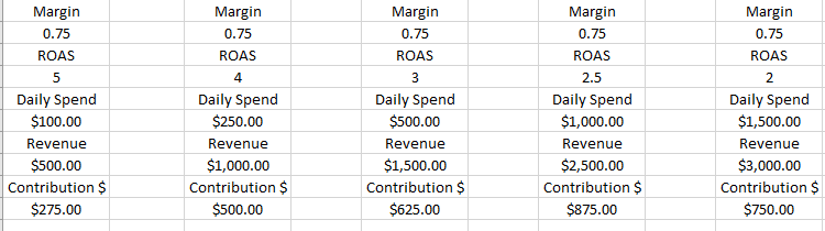 The sweet spot is the 4th column where you get $875 in contribution.  Getting more aggressive on the ROAS you are willing to take starts to cost you money after this.