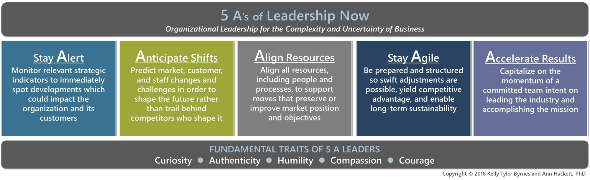 5As of Leadership Now--basic.jpg