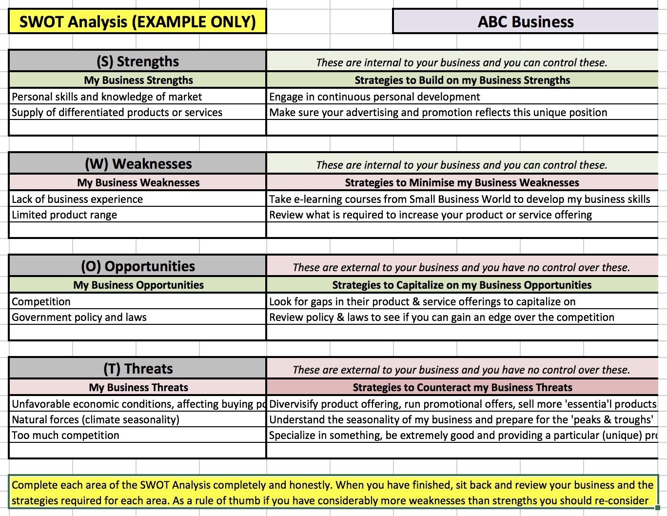 Snapshot of the SWOT analysis - example data is provided