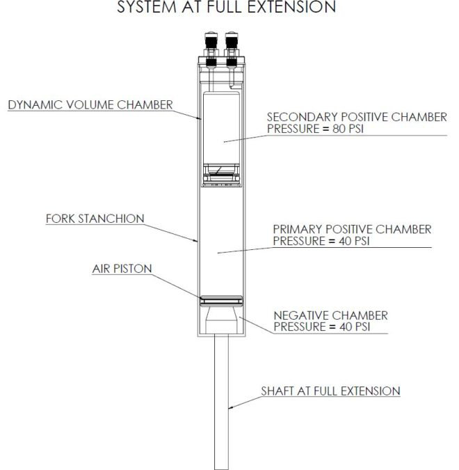 ABOVE: A diagram of the fork   cartridge just waiting for action