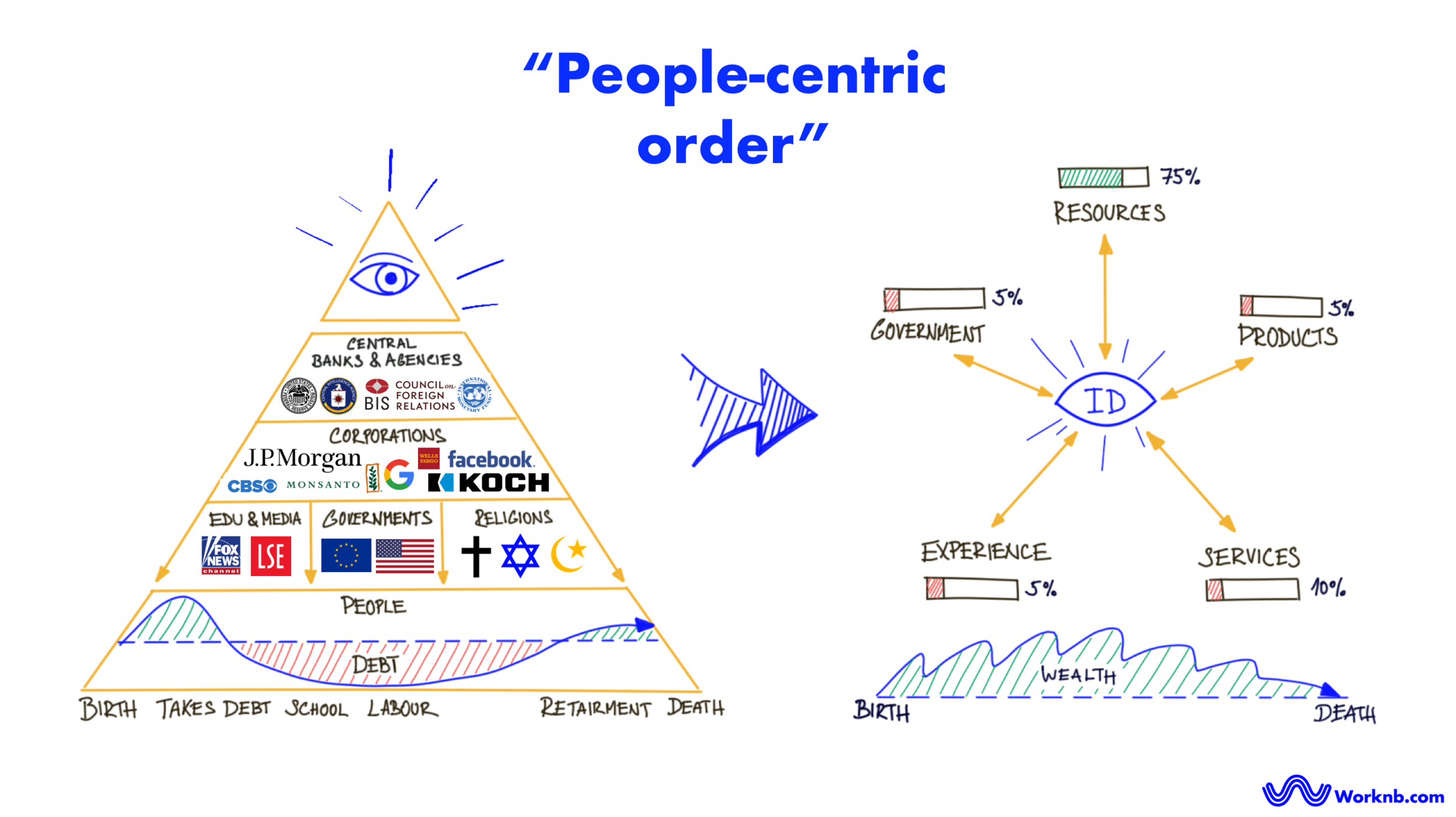 "The ""NEW People-centric Order"" 
