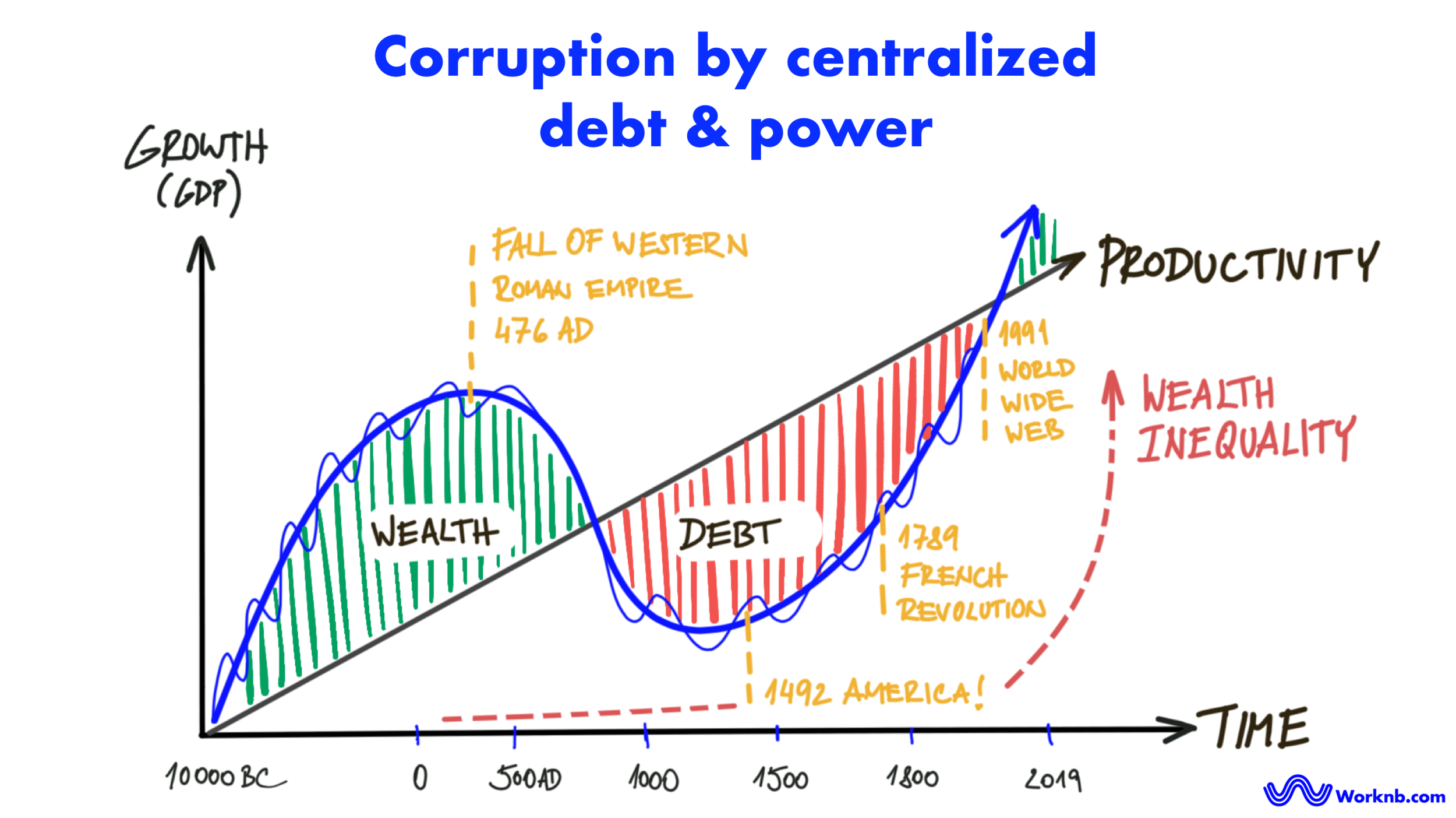 Corruption by centralized debt & power | Worknb.com