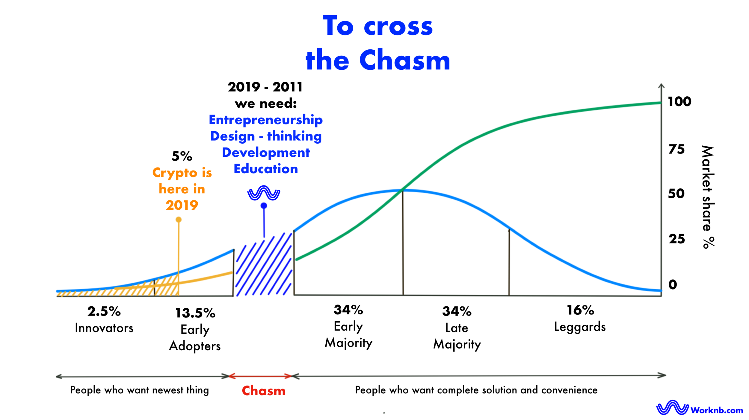 Crossing the chasm of crypto adoption | Worknb.com