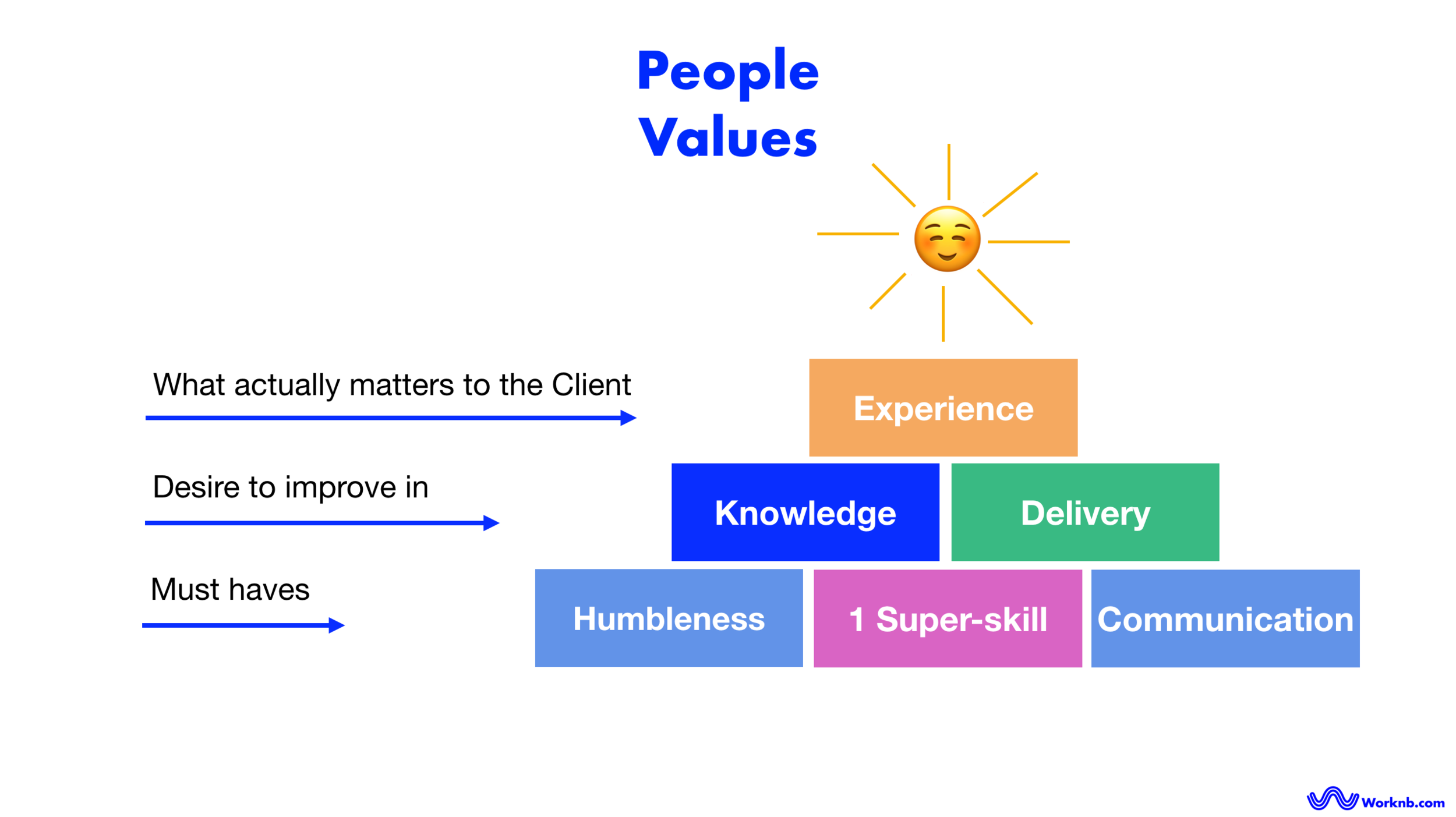 People & company values | Worknb.com