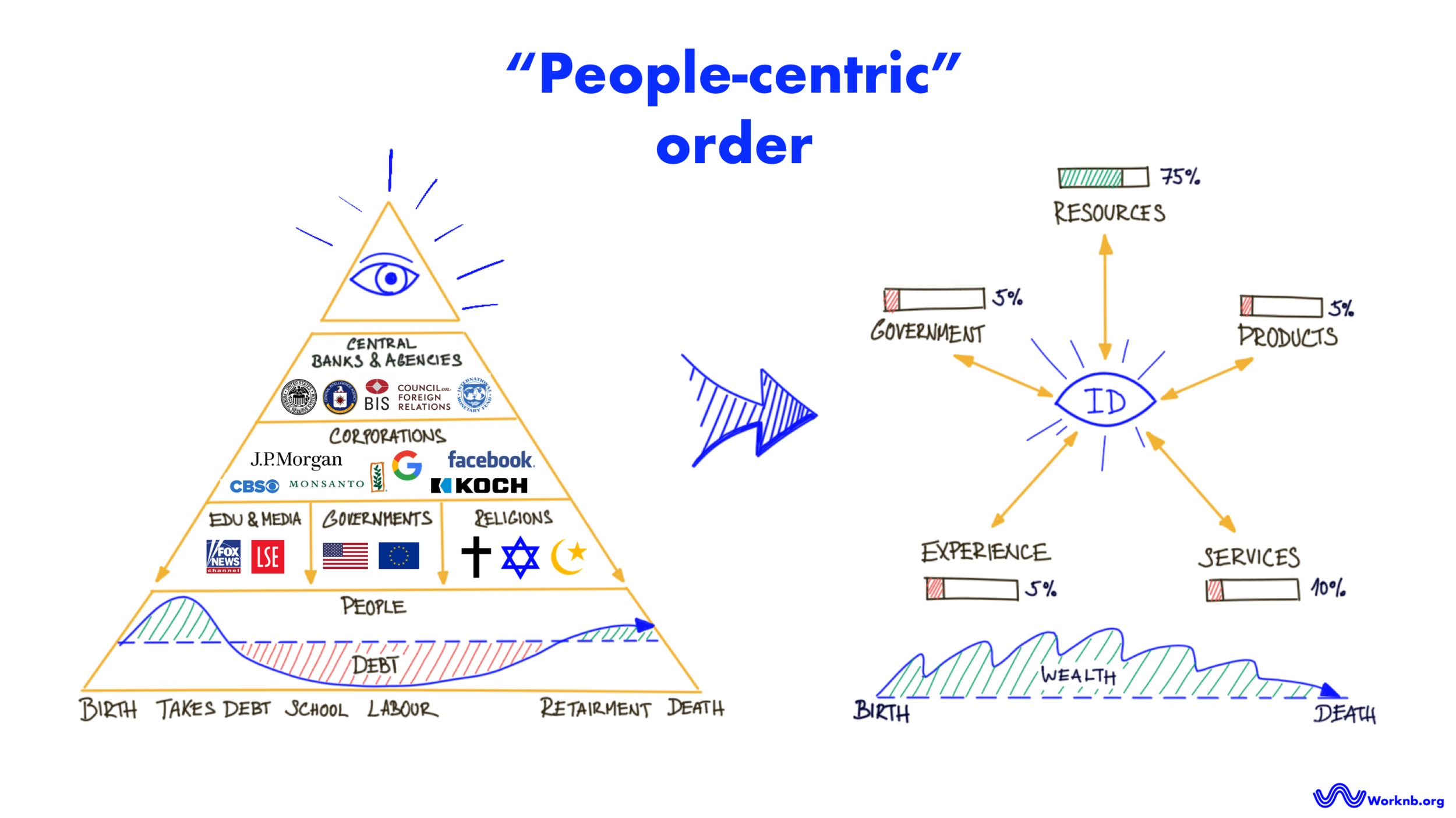 "From the New World Order to ""People-centric"" order 