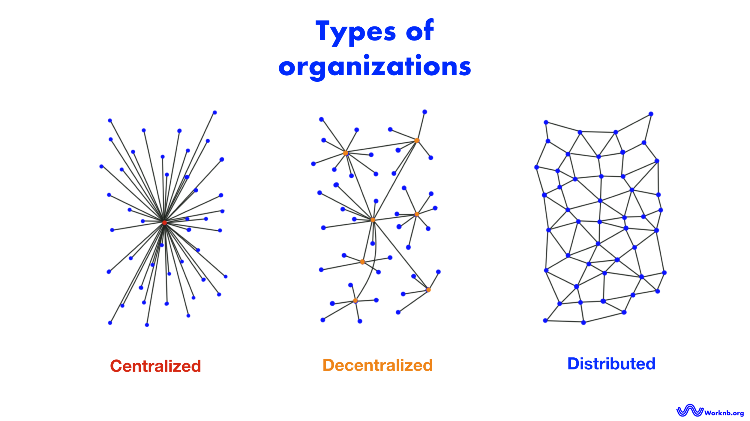 Types of netoworks and organizations - centralized, decentralized and distributed | Worknb.org