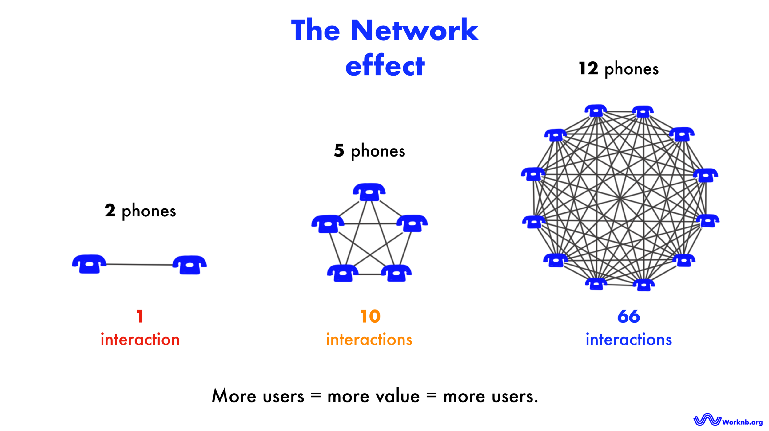 The DAO Network effect | Worknb.org