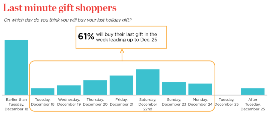 last minute gift shopping stats