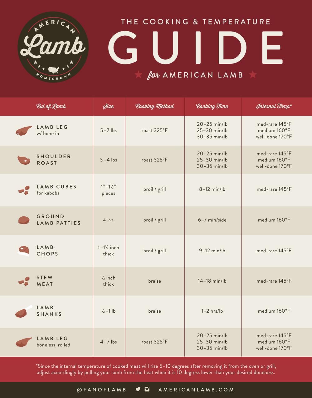 Lamb Cooking Temperature Chart.jpeg