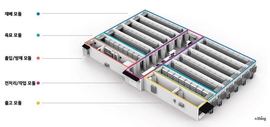 A promotional image of modular indoor farm made up of cargo containers. n.thing