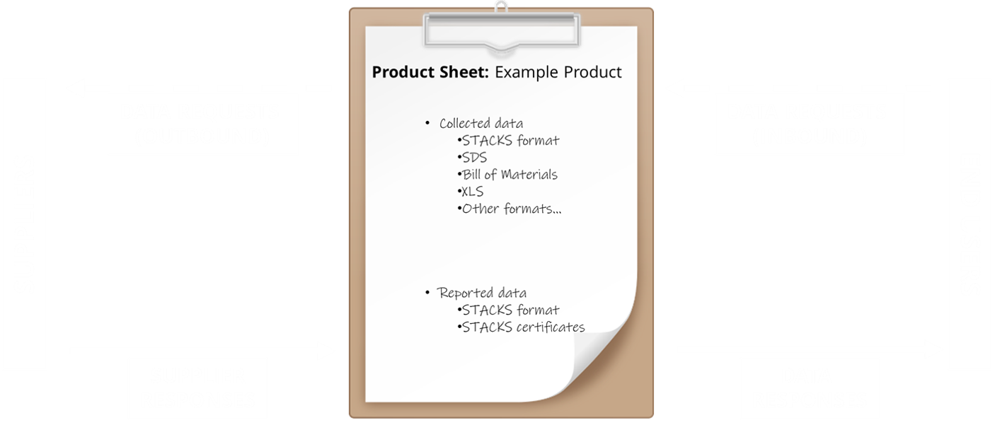 20190827_Product Sheets clipboard schematic.png