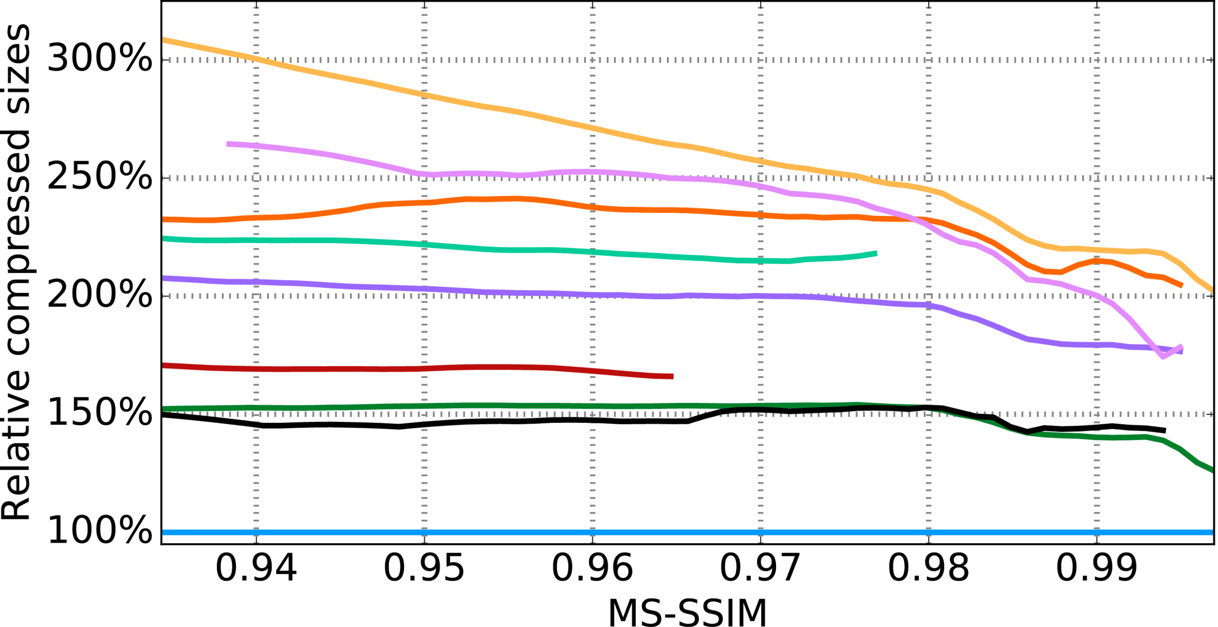 relative_rates_MS_SSIM_RGB.png
