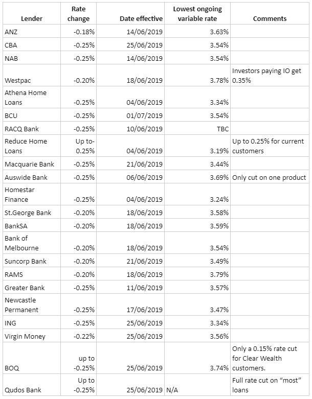 Lenders Table.jpg