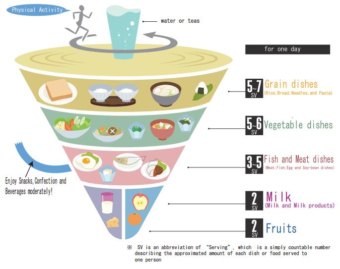 Japanese_food_pyramid.png