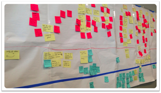 Example: User Journey Wall. The horizontal lines separate features into priority buckets across the user journey.