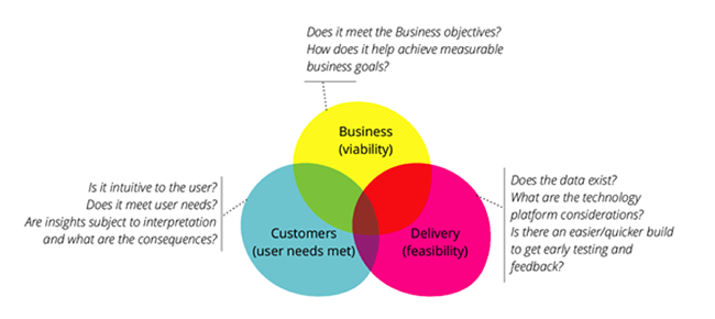Prototyping and evaluating ideas based on three lenses of Business, Customer & Delivery.