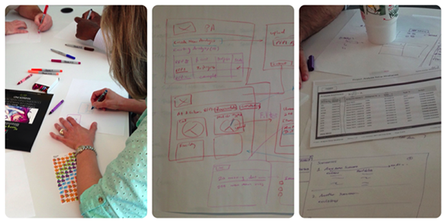Example: collaborative prototyping to identify business and user needs.