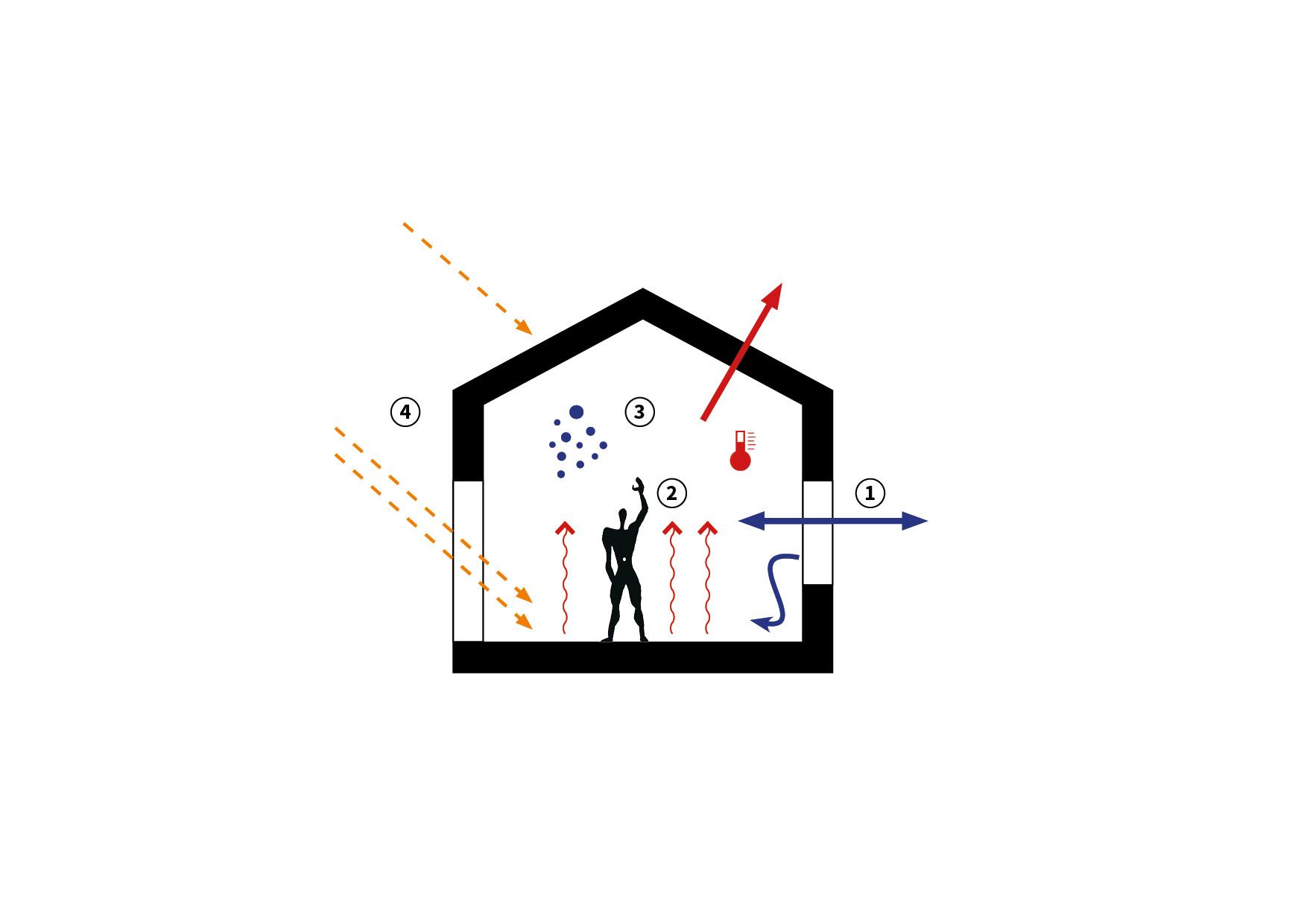 thermische Behaglichkeit_Einflussfaktoren_kleiner.jpg