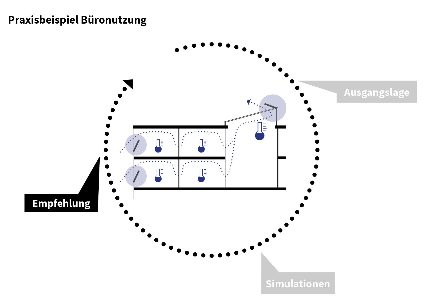 Praxisbeispiel_CKW_Reussbühl_Phase3.jpg