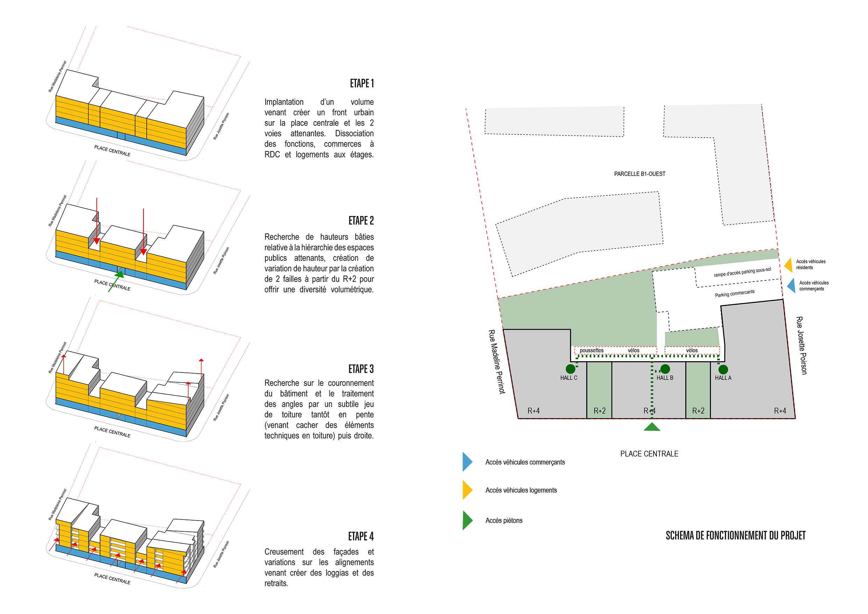 Les étapes de conception