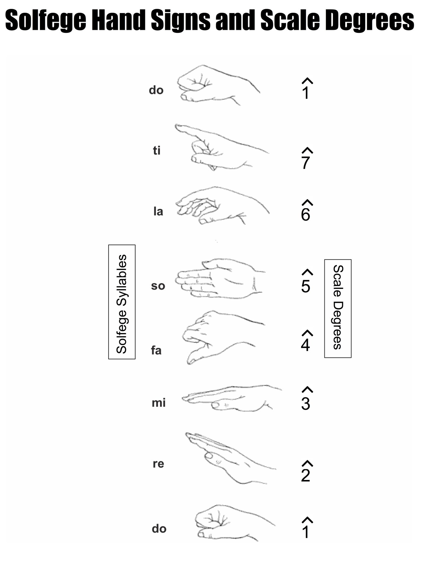 Solfege Hand Signs — The Shed