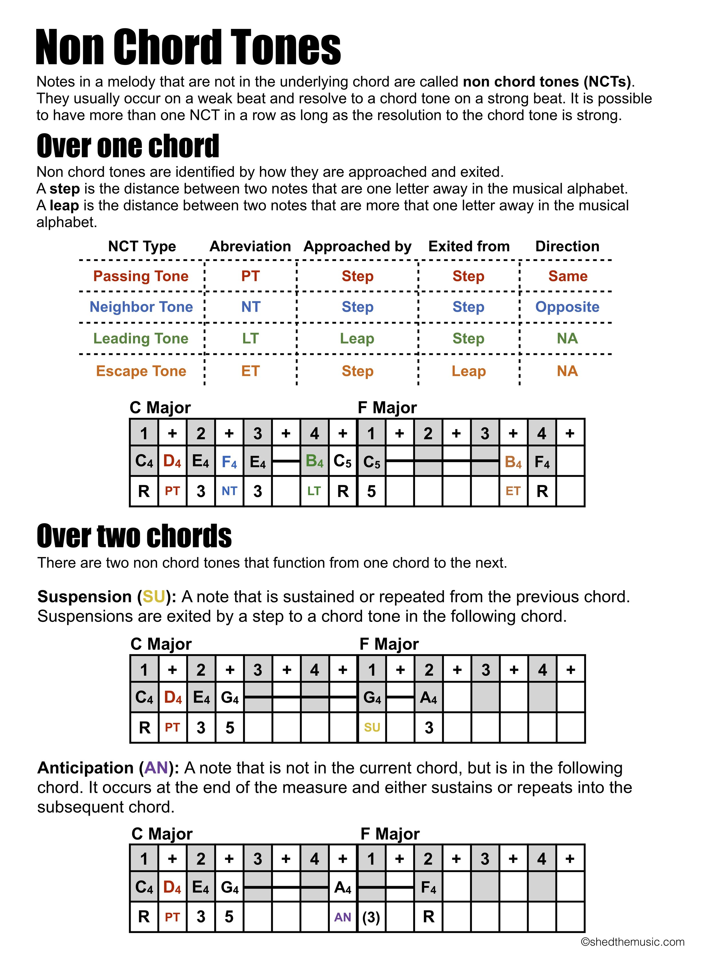 Non chord tones.jpg