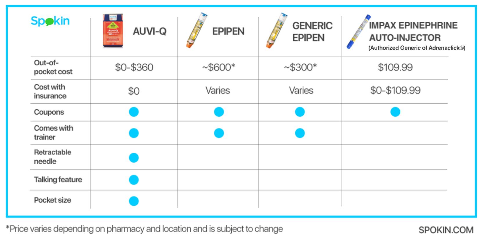 Auto-Injectors Comparison Chart at a Glance