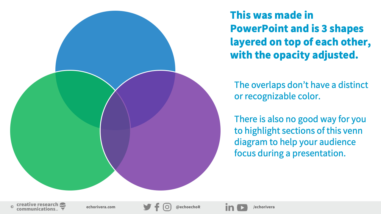 Venn-Diagram-Made-in-PowerPoint copy.jpg