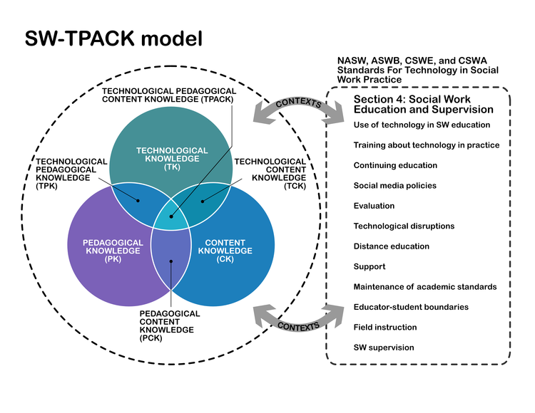 [Custom Graphic designed by us for Norma R. Schropshire LMSW, Part-time faculty at Wayne State University]  The SW-TPACK Model is adapted from Koehler, M. & Mishra, P., (2011). The TPACK Image [Digital image, Rights free]. Retrieved October 16, 2018, from  http://tpack.org/  Reproduced by permission of the publisher, © 2012 by  tpack.org