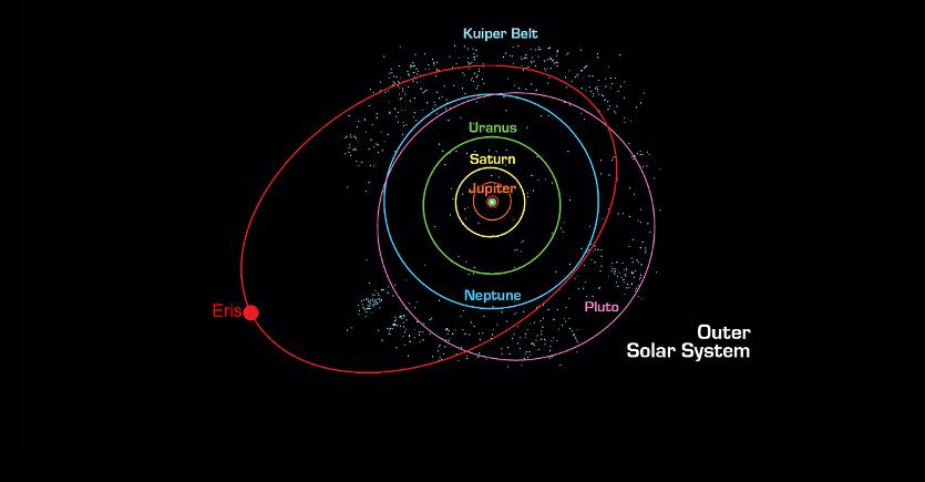 Eris's orbit