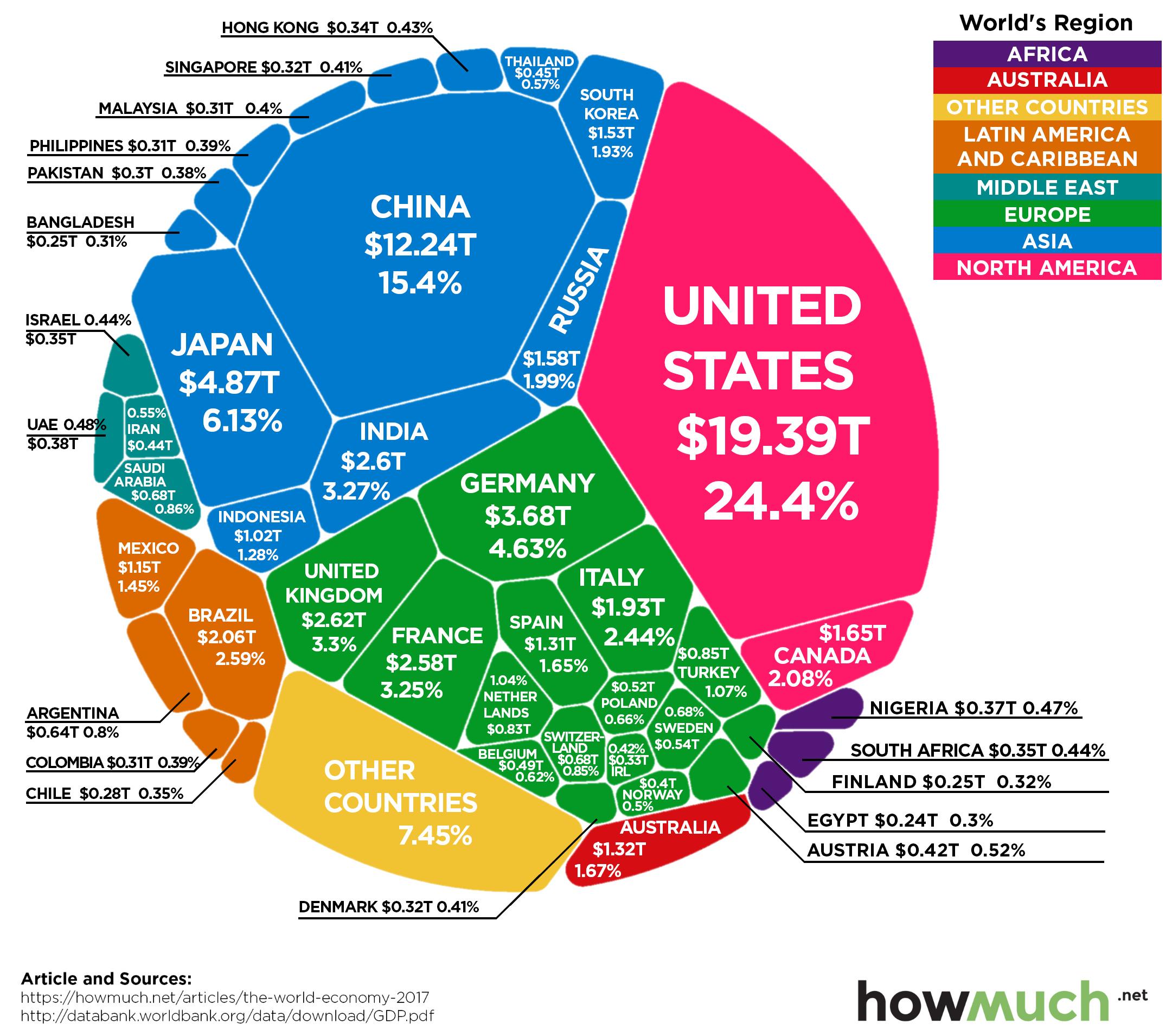 Visualizing the world economy in nominal dollars.  (2017)