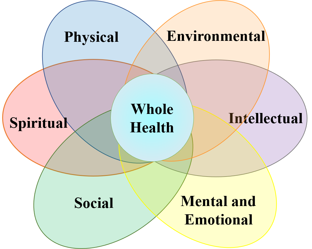 Wellness Flower.png